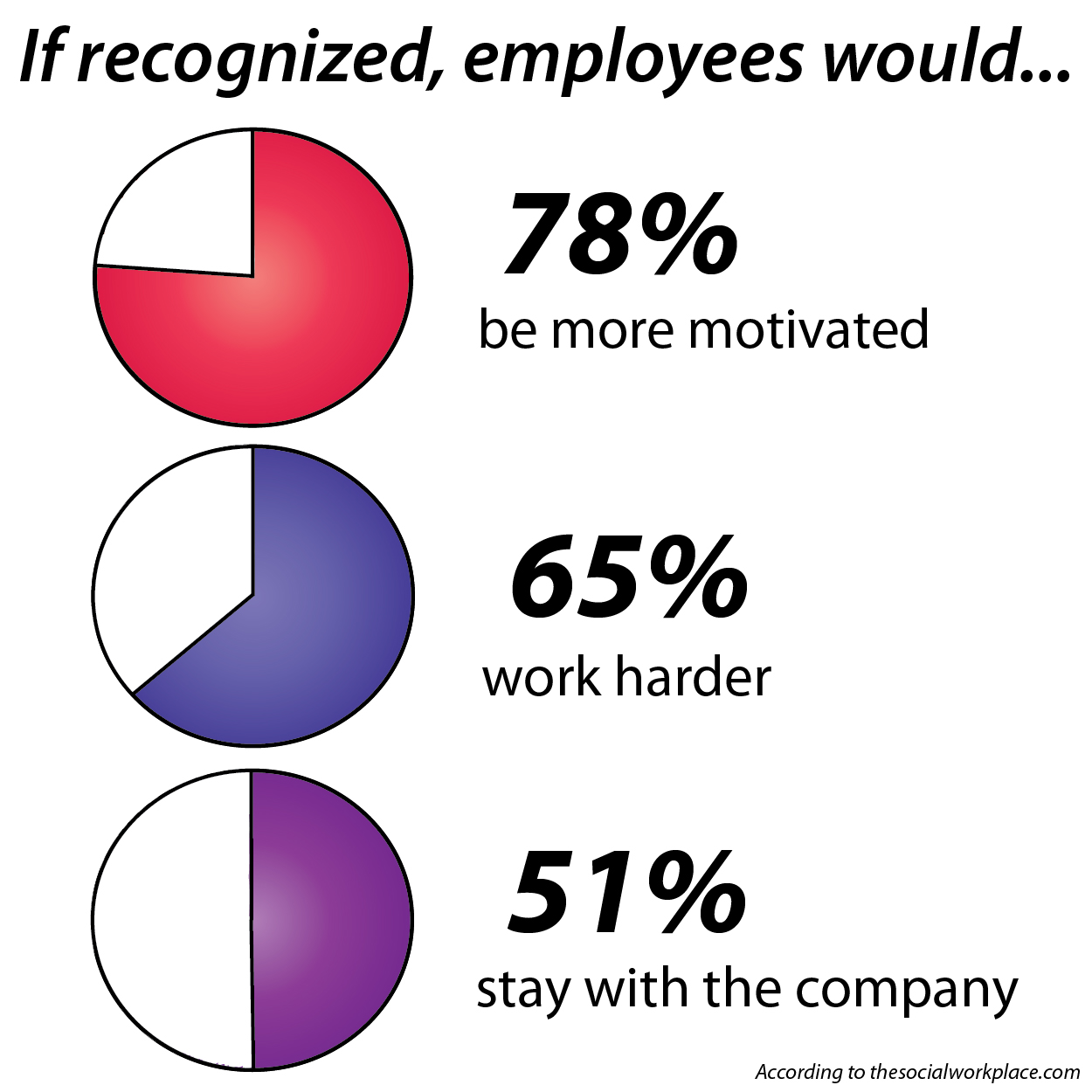 key factors or indicators in the motivation of employees in an organisation Motivate each employee must be tailored to the individual employee we must offer them something that value as an incentive to work towards a goal one size does not fit all when it comes to motivation government employees too are not immune towards this need to be motivated they want to be recognized to ascertain their value for existence.